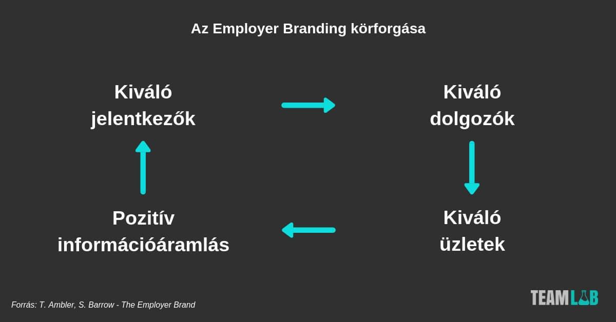 employer branding körforgása
