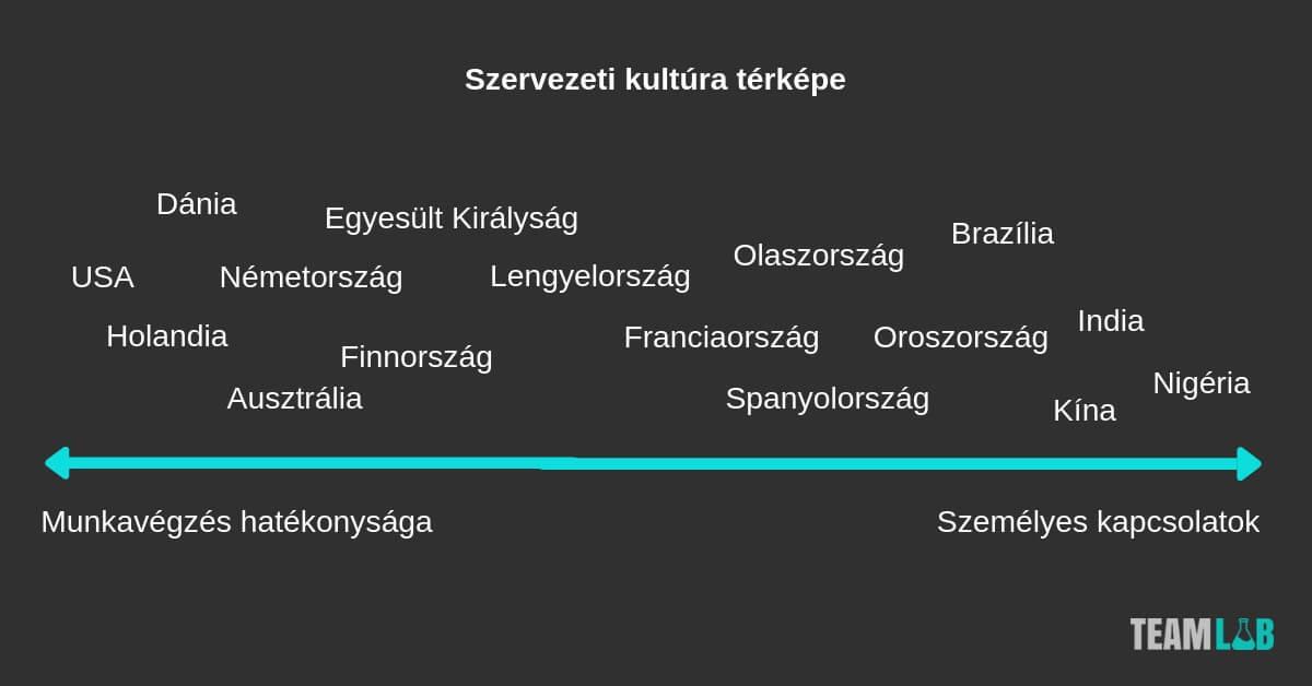 szervezeti kultúra térképe