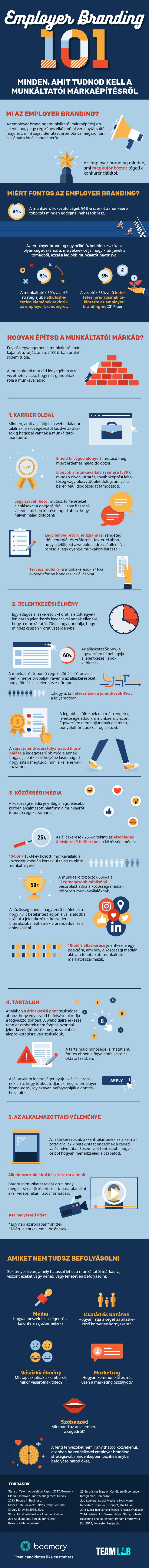 Employer branding infografika
