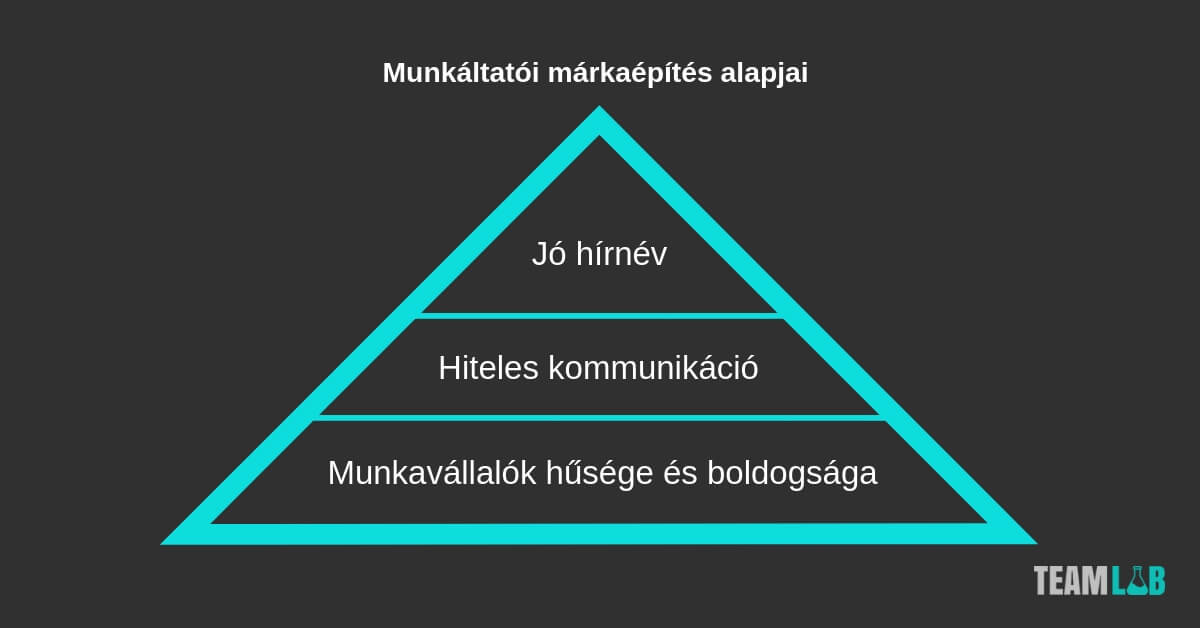 munkáltatói márkaépítés alapjai
