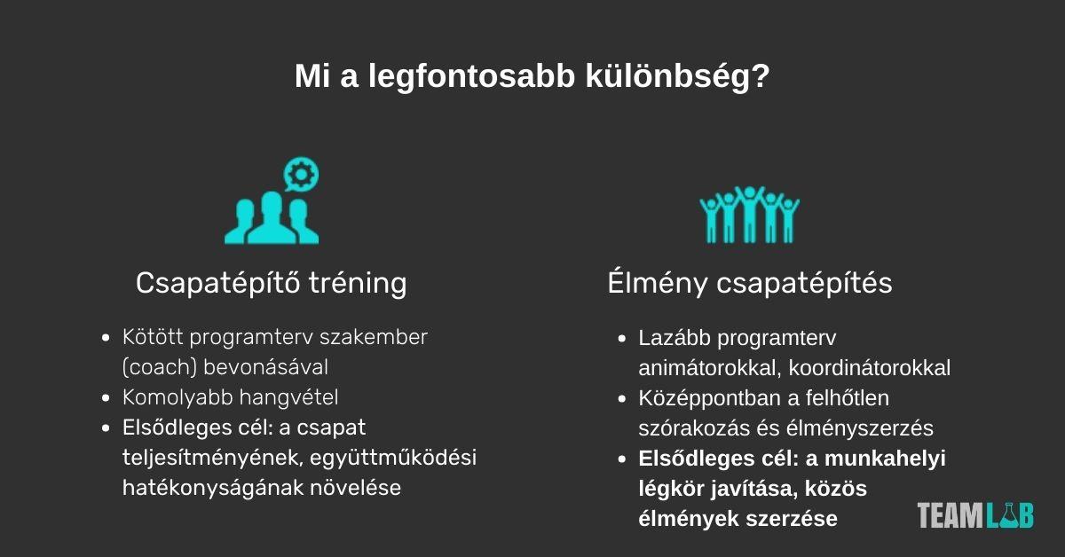 Csapatépítő tréning vs élmény csapatépítés közti különbségek